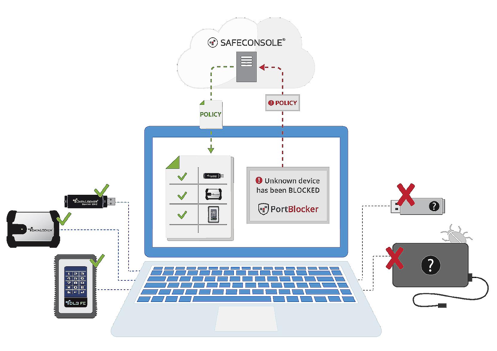 資料安全守護方案-DATALOCKER